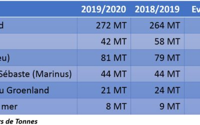Islande – Quotas annuels